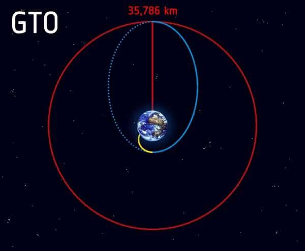 geotransfer orbit